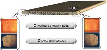 (Steel Strap) Cross section, ① ROUND & SMOOTH EDGE, ② OVAL-SHAPED EDGE
